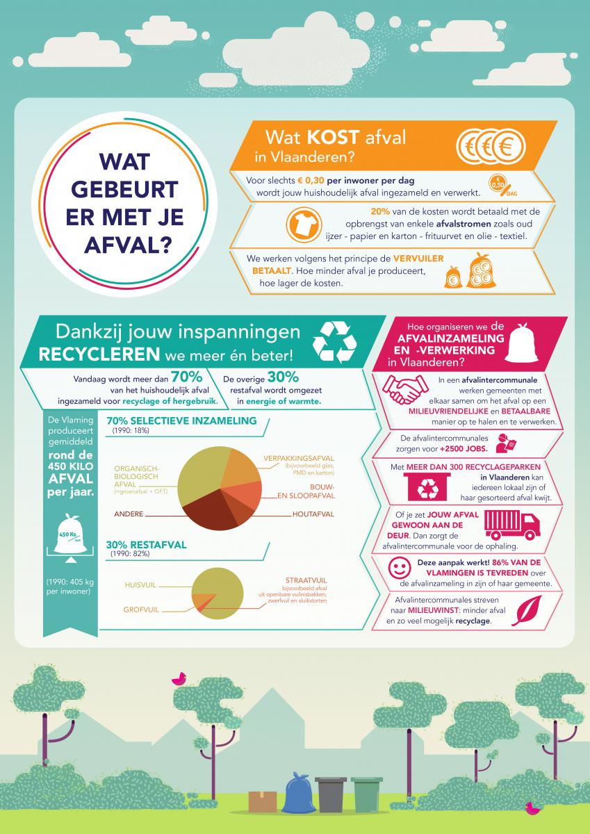 infographic afval